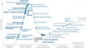 Gartner Hypecycle 2010